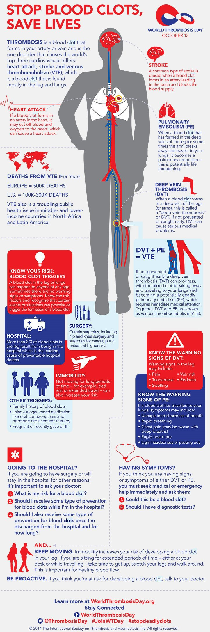 Blood clot infographic for World Thrombosis Day